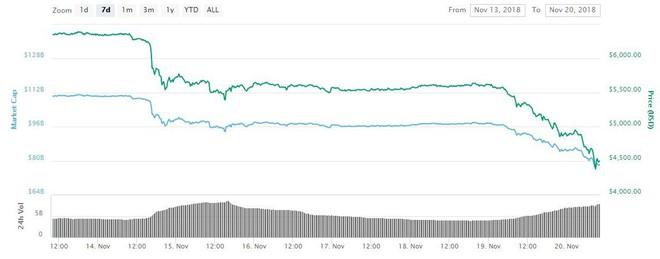 Bitcoin sụt giảm thê thảm, các công ty đào tiền mã hóa đua nhau phá sản - Ảnh 2.