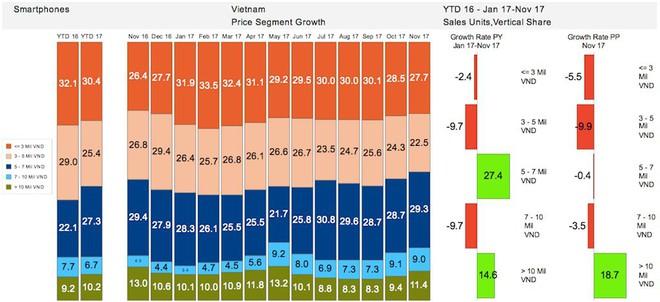 Thị trường Việt: Vì sao các hãng smartphone bỗng dưng nhảy lên đánh nhau ở phân khúc trên 12 triệu đồng? - Ảnh 4.