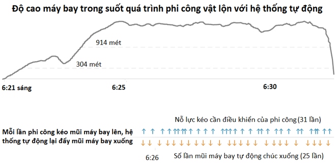Hộp đen máy bay Lion Air rơi xuống biển tiết lộ 11 phút kinh hoàng: phi công đã phải chiến đấu với lỗi hệ thống tự động lái - Ảnh 3.