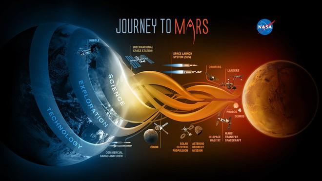 Điều gì sẽ xảy ra với bộ não phi hành gia khi họ tới Sao Hỏa? - Ảnh 1.