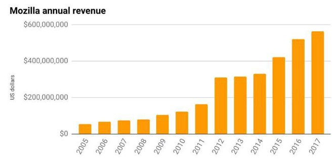 Thỏa thuận hợp tác Google - Firefox đang giúp Mozilla kiếm được nhiều tiền hơn - Ảnh 2.