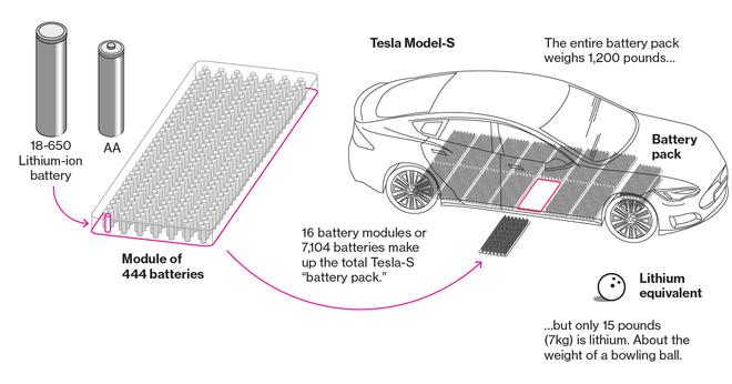 Báo cáo khoa học mới cho thấy Tesla sắp cho ra mắt công nghệ pin xe điện vận hành suốt 1.609.344 km rồi mới hỏng - Ảnh 3.