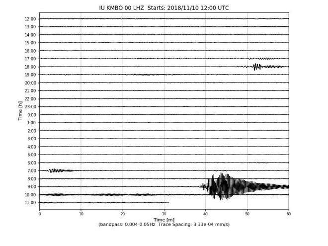 Xuất hiện một tín hiệu lạ dài suốt 20 phút ngoài biển, các nhà khoa học chưa từng gặp thứ gì như thế - Ảnh 3.