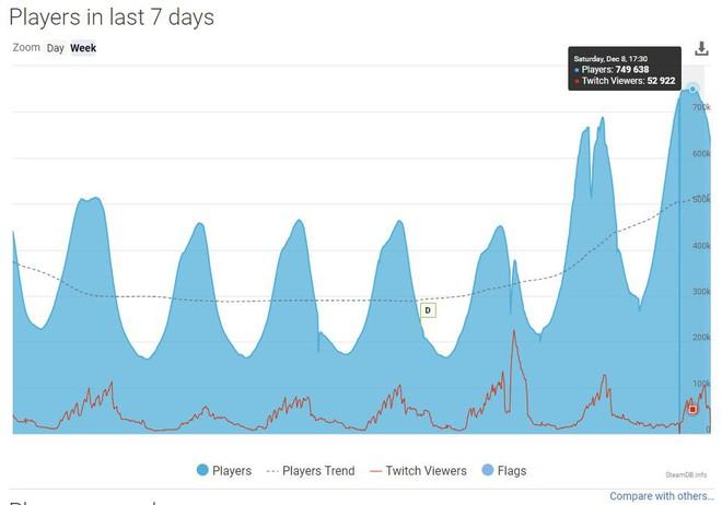 Vừa chính thức cho chơi miễn phí lại thêm chế độ Battle Royale, CS:GO vẫn bị 14.000 đánh giá tiêu cực trong ngày đầu - Ảnh 2.