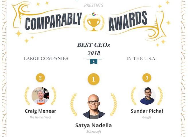 Giúp Microsoft đạt giá trị cao hơn cả Apple, Satya Nadella được bầu chọn là CEO xuất sắc nhất năm 2018 tại Mỹ - Ảnh 1.