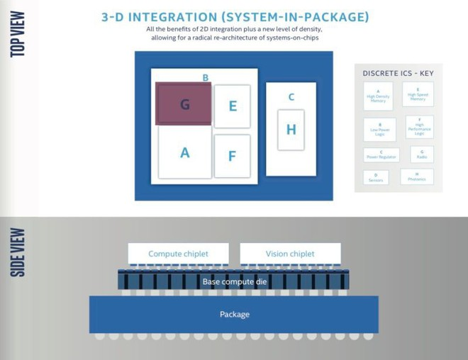 Không chỉ tìm ra lối thoát cho bản thân, Intel còn đang mở ra tương lai của CPU - Ảnh 4.