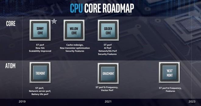 Không chỉ tìm ra lối thoát cho bản thân, Intel còn đang mở ra tương lai của CPU - Ảnh 2.