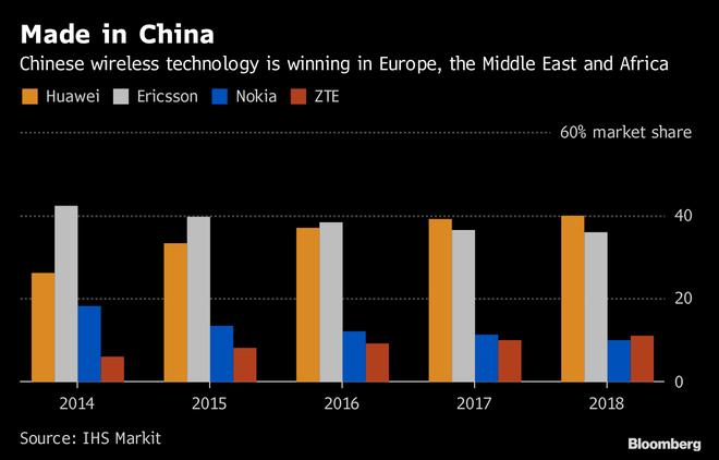 Sau Mỹ, Nhật, Úc, Huawei chuẩn bị mất thêm nhiều đối tác khác tại châu Âu - Ảnh 3.