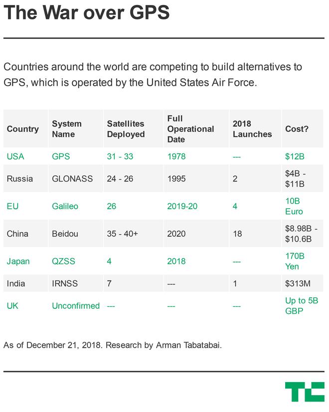 Cuộc chiến định vị toàn cầu nhằm thay thế GPS đã bắt đầu - Ảnh 3.