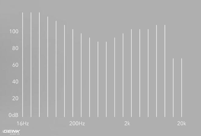 Trải nghiệm tai nghe không dây hoàn toàn RHA TrueConnect - Đứa con rơi của hãng âm thanh Anh Quốc - Ảnh 16.