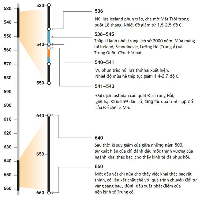 Tại sao năm 536 được gọi là thời điểm khó sống nhất lịch sử nhân loại? - Ảnh 5.