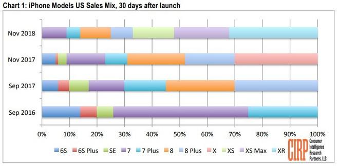 iPhone XR của Apple làm tăng số lượng người dùng chuyển từ Android sang iOS - Ảnh 1.