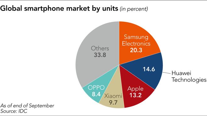 Chuỗi cung ứng toàn cầu bị ảnh hưởng như thế nào khi Huawei bị cấm cửa? - Ảnh 2.