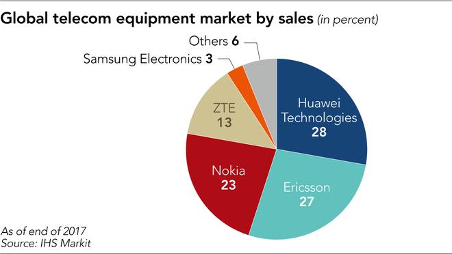 Chuỗi cung ứng toàn cầu bị ảnh hưởng như thế nào khi Huawei bị cấm cửa? - Ảnh 3.