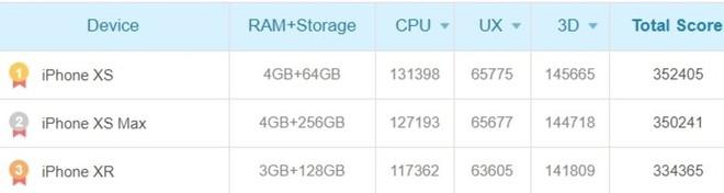 Snapdragon 855 lộ điểm AnTuTu trên Galaxy S10+: cao nhất thế giới Android, nhưng vẫn thua iPhone XS Max một chút - Ảnh 2.