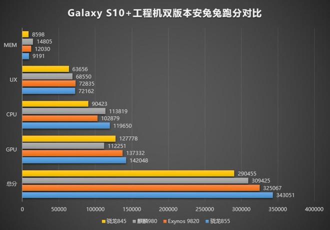 Snapdragon 855 lộ điểm AnTuTu trên Galaxy S10+: cao nhất thế giới Android, nhưng vẫn thua iPhone XS Max một chút - Ảnh 3.