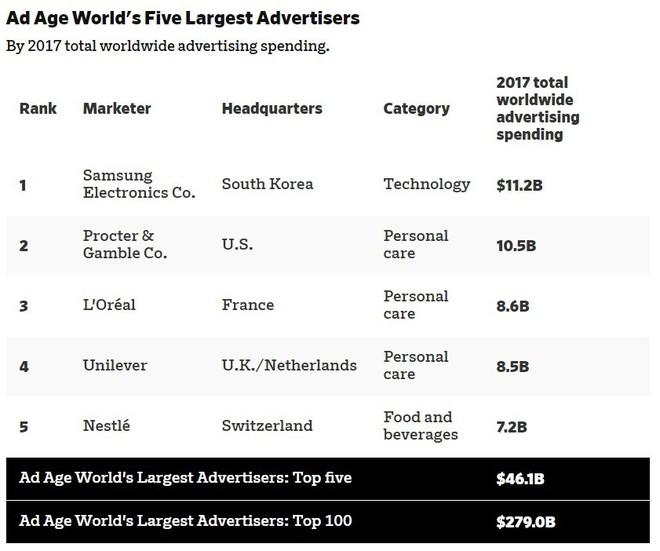 Samsung Electronics đánh bại P&G để trở trùm chi tiền cho quảng cáo - Ảnh 2.