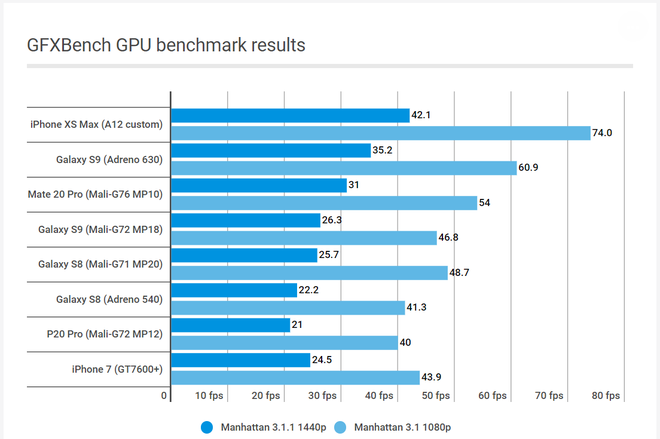 So sánh 3 chipset hàng đầu thế giới Android: Snapdragon 855 vs. Kirin 980 vs. Exynos 9820 - Ảnh 5.
