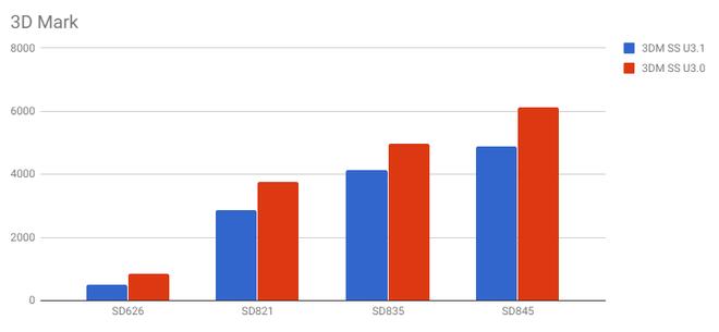Snapdragon 845 tiếp tục lộ điểm benchmark cao ngất ngưởng, mạnh hơn nhiều so với Galaxy Note 8 và Huawei Mate 10 Pro - Ảnh 11.