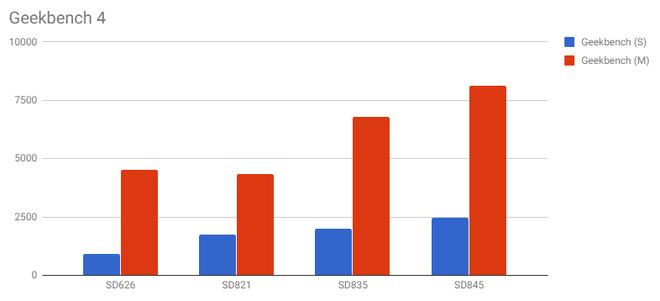 Snapdragon 845 tiếp tục lộ điểm benchmark cao ngất ngưởng, mạnh hơn nhiều so với Galaxy Note 8 và Huawei Mate 10 Pro - Ảnh 12.