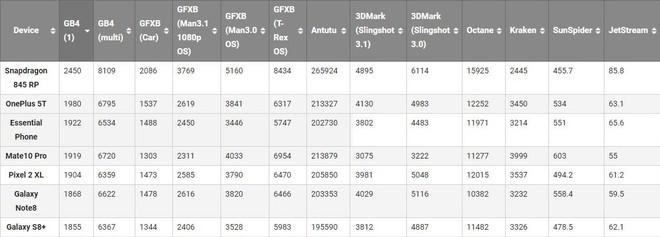 Snapdragon 845 tiếp tục lộ điểm benchmark cao ngất ngưởng, mạnh hơn nhiều so với Galaxy Note 8 và Huawei Mate 10 Pro - Ảnh 2.