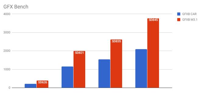 Snapdragon 845 tiếp tục lộ điểm benchmark cao ngất ngưởng, mạnh hơn nhiều so với Galaxy Note 8 và Huawei Mate 10 Pro - Ảnh 13.