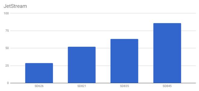 Snapdragon 845 tiếp tục lộ điểm benchmark cao ngất ngưởng, mạnh hơn nhiều so với Galaxy Note 8 và Huawei Mate 10 Pro - Ảnh 14.