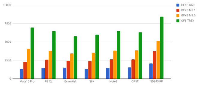 Snapdragon 845 tiếp tục lộ điểm benchmark cao ngất ngưởng, mạnh hơn nhiều so với Galaxy Note 8 và Huawei Mate 10 Pro - Ảnh 4.