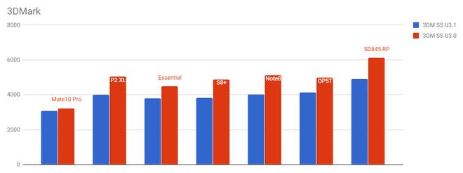 Snapdragon 845 tiếp tục lộ điểm benchmark cao ngất ngưởng, mạnh hơn nhiều so với Galaxy Note 8 và Huawei Mate 10 Pro - Ảnh 6.