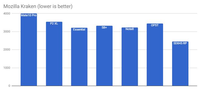 Snapdragon 845 tiếp tục lộ điểm benchmark cao ngất ngưởng, mạnh hơn nhiều so với Galaxy Note 8 và Huawei Mate 10 Pro - Ảnh 9.