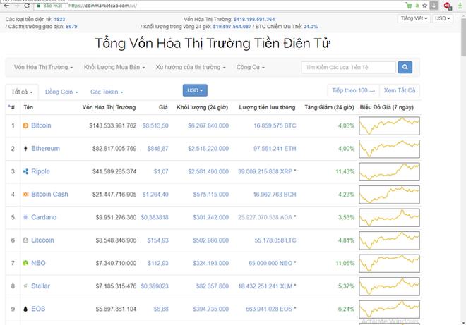 Coinmarketcap đã có Tiếng Việt