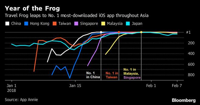 Game về chú ếch dẫn đầu nhiều thị trường châu Á.