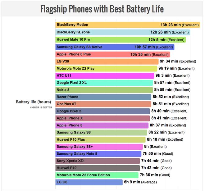 Top 5 smartphone có thời lượng pin tốt nhất năm 2018 - Ảnh 1.