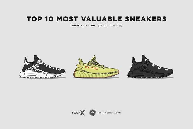 Top 10 đôi sneakers đắt giá nhất Quý 4 năm 2017: adidas chiến thắng trên hàng loạt mặt trận - Ảnh 1.