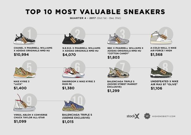 Top 10 đôi sneakers đắt giá nhất Quý 4 năm 2017: adidas chiến thắng trên hàng loạt mặt trận - Ảnh 2.