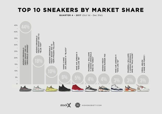 Top 10 đôi sneakers đắt giá nhất Quý 4 năm 2017: adidas chiến thắng trên hàng loạt mặt trận - Ảnh 3.