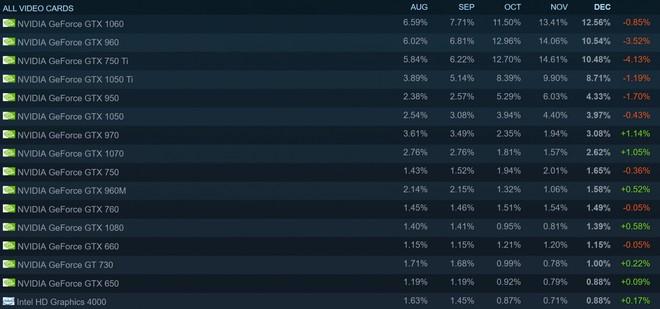 Card đồ họa Nvidia thống trị bảng xếp hạng GPU của Steam