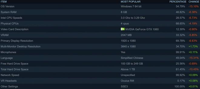 Các thành phần phổ biến nhất trên Steam tính tới tháng 12/2017