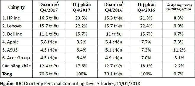 Apple và HP là hai công ty có mức tăng trưởng mạnh trong quý IV/2017.