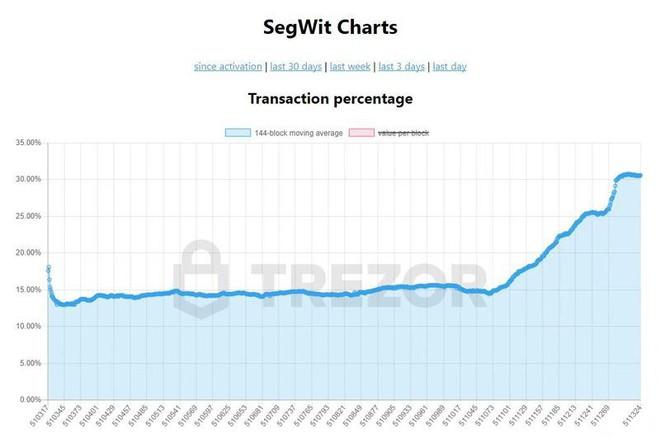 Biểu đồ tỷ lệ áp dụng nâng cấp SegWit trong giao dịch Bitcoin.