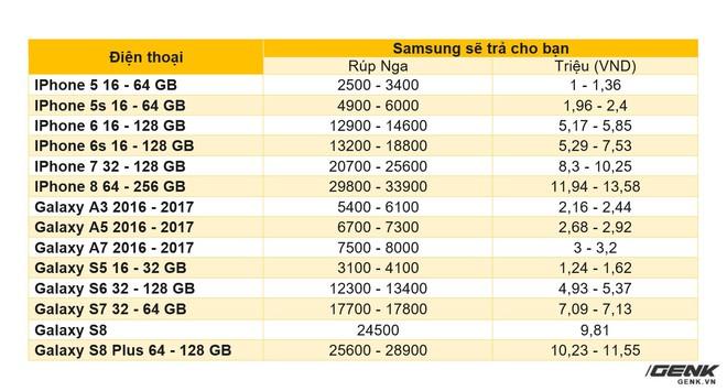 Bảng giá mua lại điện thoại do chúng tôi tổng hợp từ trang web chính thức của Samsung