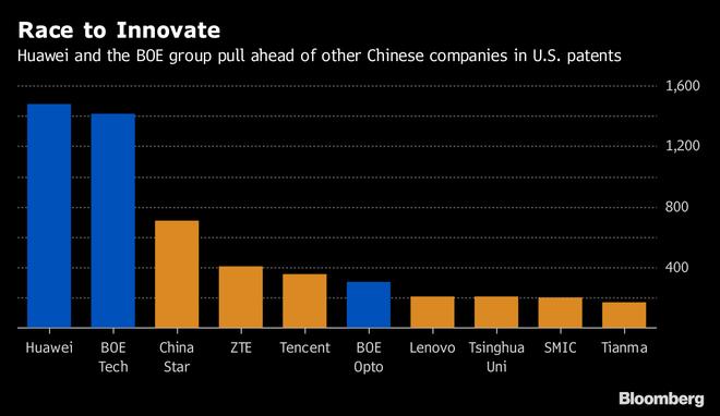 Số lượng bằng sáng chế Huawei đăng ký tại Mỹ.