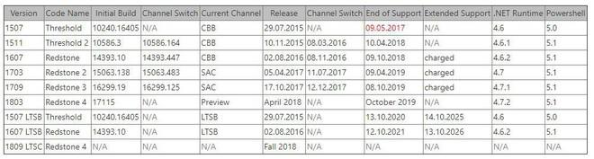 Lịch trình và thông tin tổng quan về Windows 10 được Microsoft tiết lộ