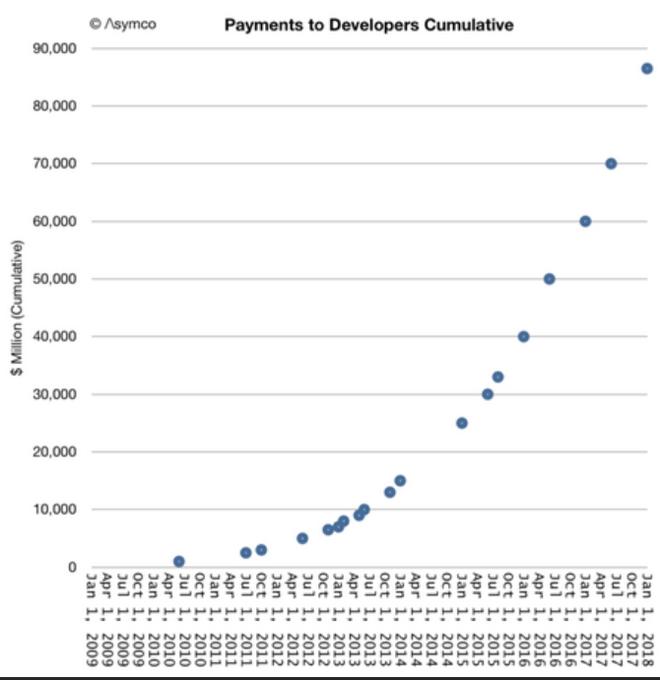 App Store của Apple vẫn đang tiếp tục tăng trưởng nóng. Hãng đã trả 86,5 tỷ USD cho các nhà phát triển ứng dụng từ khi App Store chính thức đi vào hoạt động