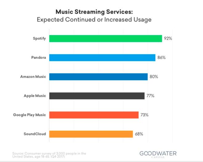 Tỉ lệ người dùng muốn tiếp tục duy trì hoặc tăng cường lưu lượng sử dụng dịch vụ stream nhạc từ các dịch vụ khác nhau