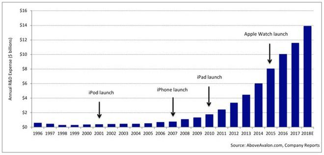 Chi phí cho hoạt động R&D của Apple hàng năm.