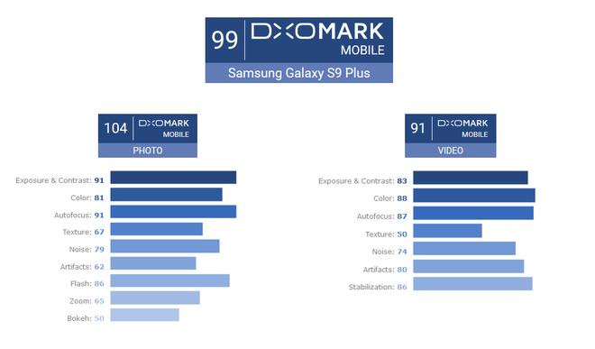 Vượt mặt iPhone X với điểm DxOMark 104 ở khả năng chụp ảnh, Galaxy S9+ trở thành smartphone có camera tốt nhất thế giới hiện tại - Ảnh 1.