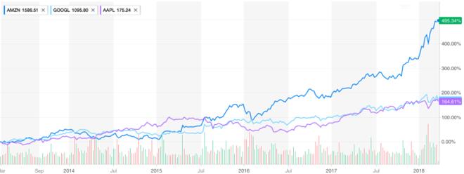 Amazon đã tăng trưởng gần 500%, trong khi Apple và Google chỉ tăng trưởng khoảng 165%.