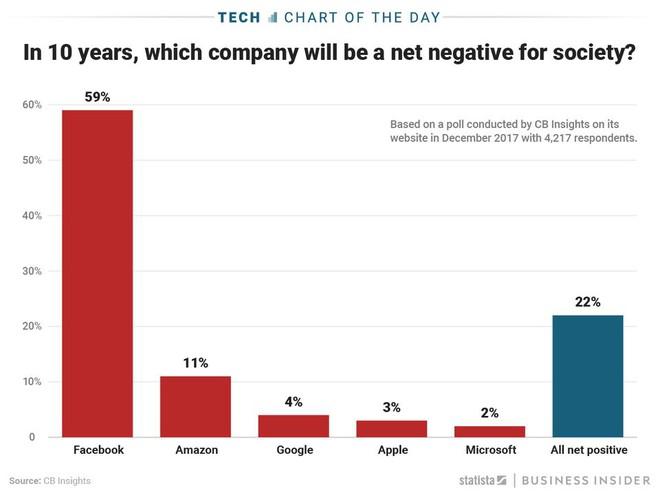 Đa số người dùng cho rằng Facebook sẽ gây ảnh hưởng nghiêm trọng đến xã hội trong 1 thập kỷ tới.