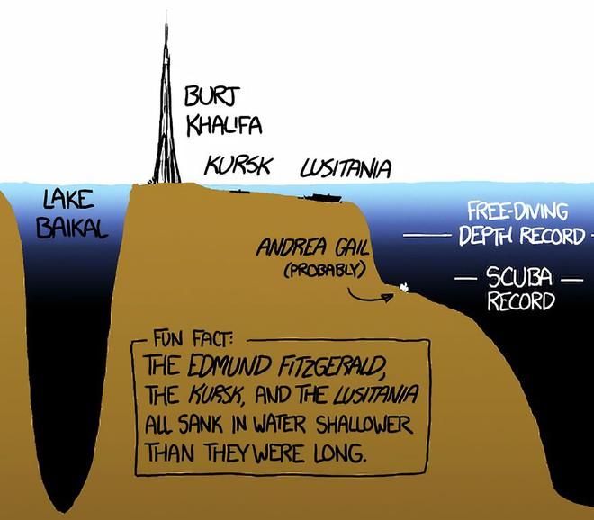 Bộ tranh minh họa này sẽ cho bạn thấy độ sâu kinh hoàng của đại dương - Ảnh 4.